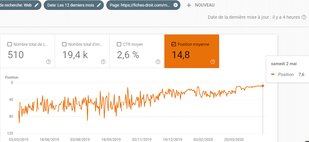 Evolution de la position dans la Google Search Console