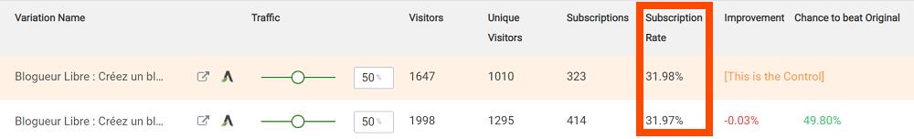 taux de conversion de la page d'accueil de mon blog