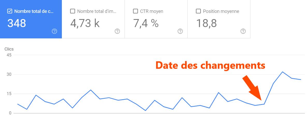 Augmentation des clics dans les recherches Google