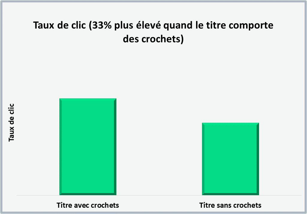 Impact des crochets sur le taux de clic