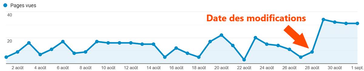 nombre de visiteurs sur l'article
