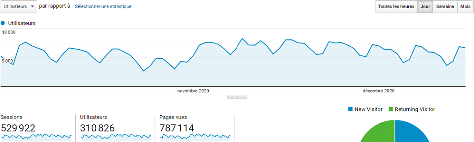 Nombre de visiteurs de mon blog