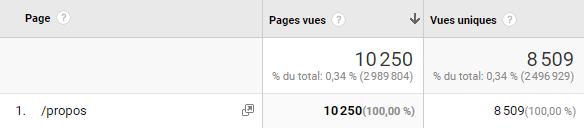 Statistiques de ma page à propos
