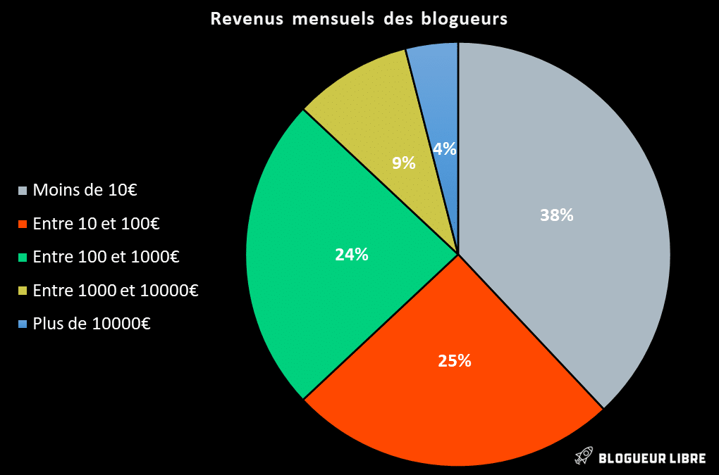 Combien gagnent les blogueurs