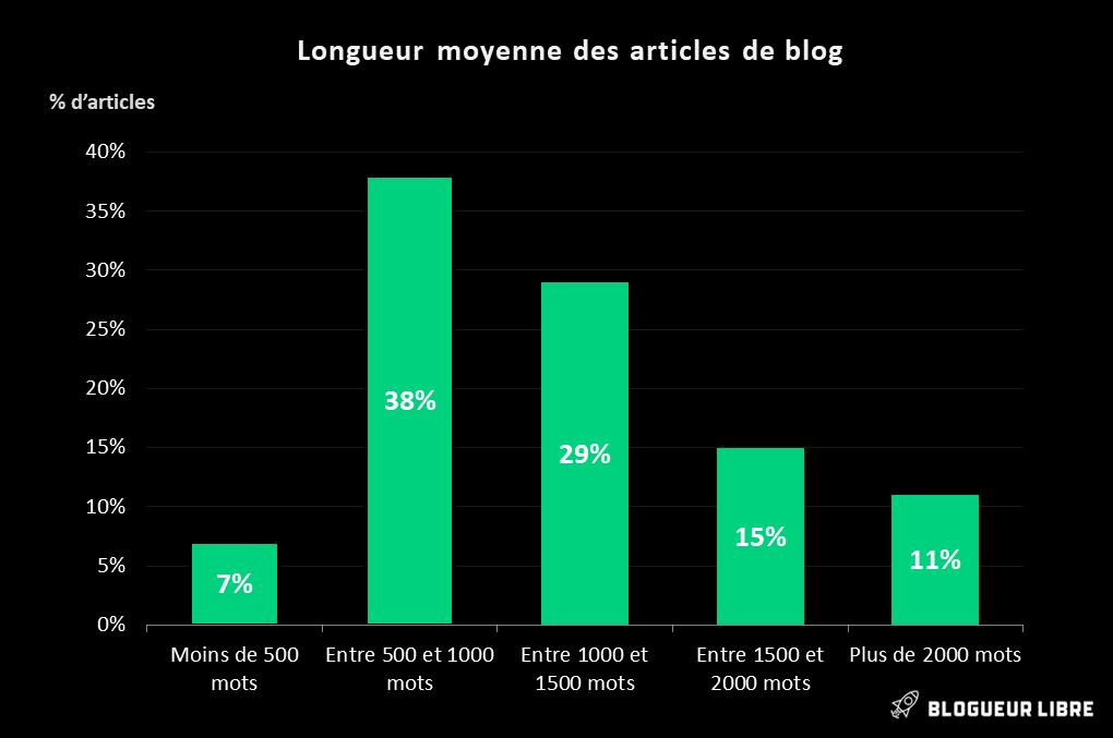 Longueur moyenne d'un article de blog