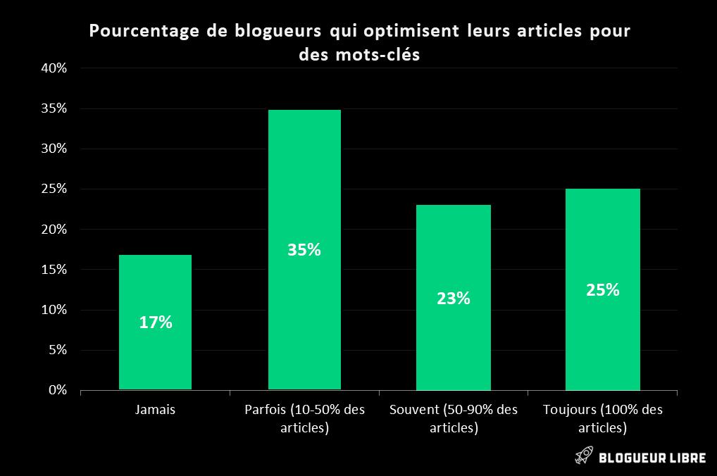 Pourcentage de blogueurs qui optimisent leurs articles pour des mots-clés